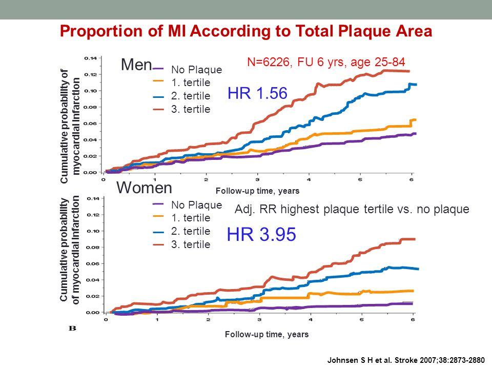 Proportion of MI According to Total Plaque Area Johnsen S H et al.