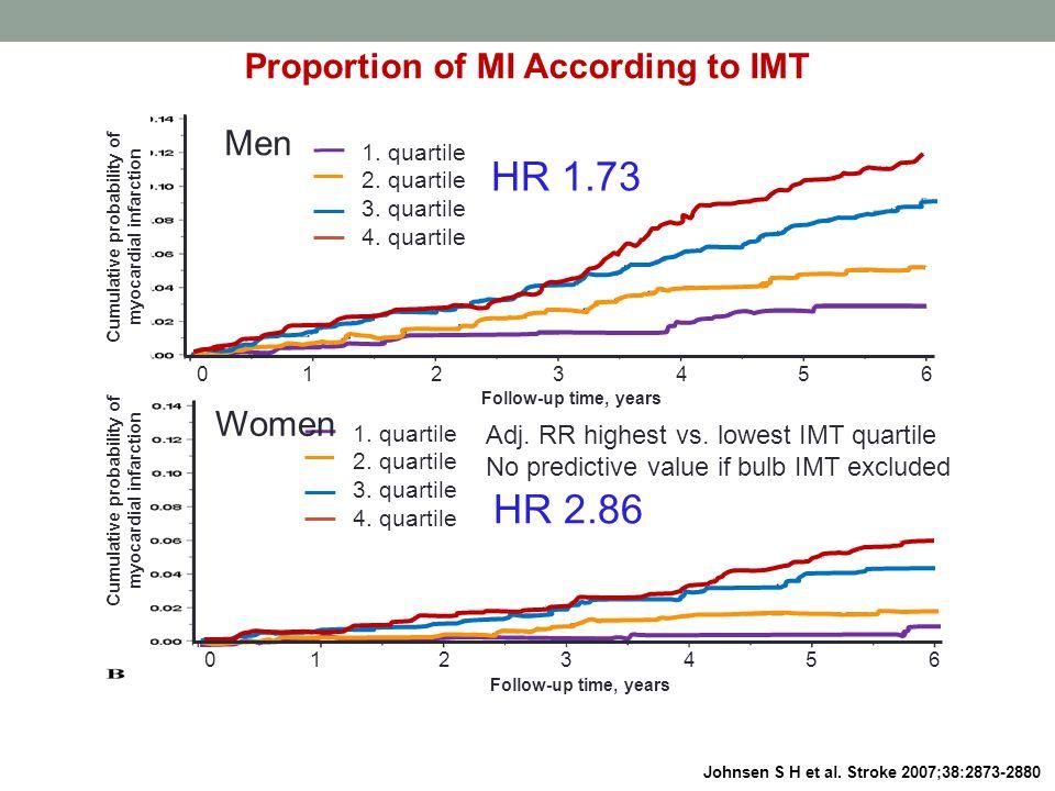 Proportion of MI According to IMT Johnsen S H et al.