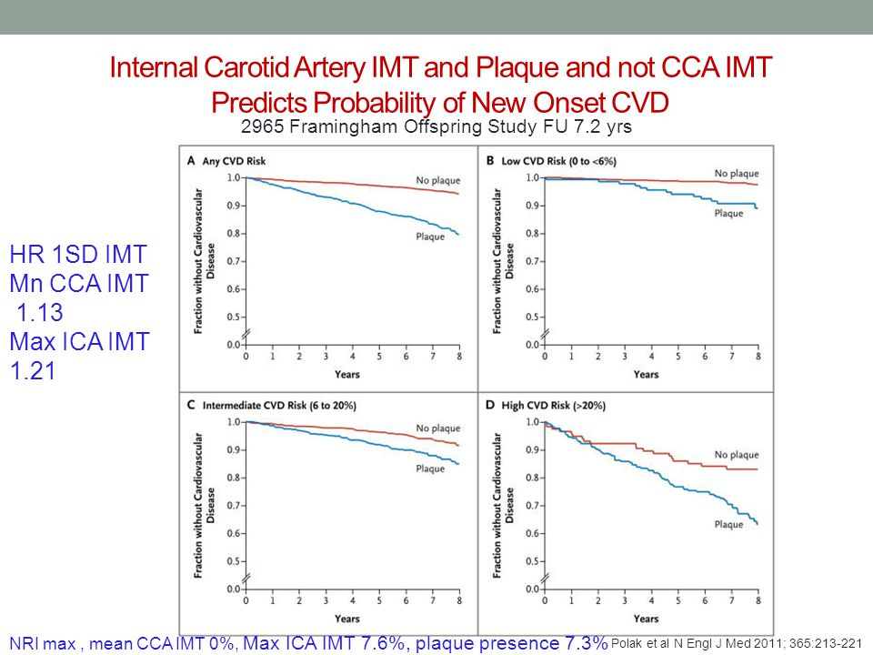 Internal Carotid Artery IMT and Plaque and not CCA IMT Predicts Probability of New Onset CVD Polak et al N Engl J Med 2011; 365:213-221 2965 Framingha