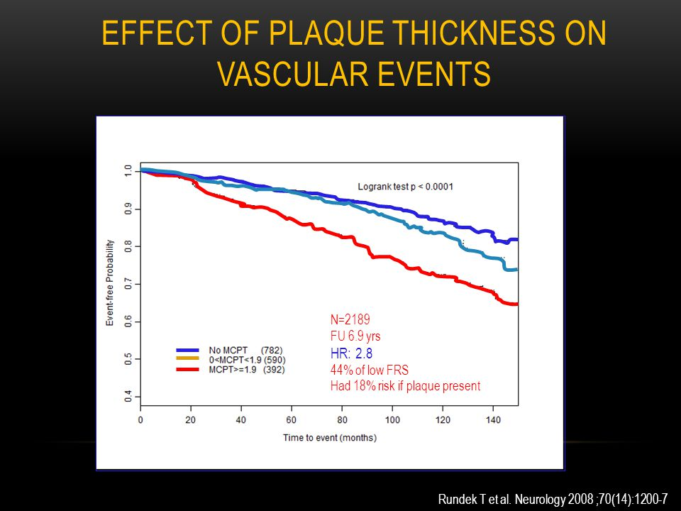 EFFECT OF PLAQUE THICKNESS ON VASCULAR EVENTS Rundek T et al. Neurology 2008 ;70(14):1200-7 N=2189 FU 6.9 yrs HR: 2.8 44% of low FRS Had 18% risk if p