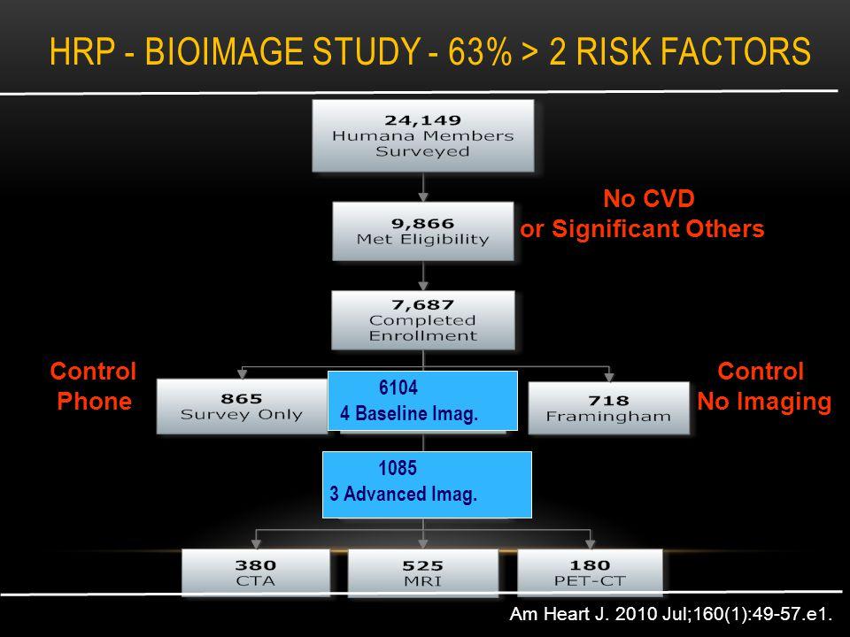 HRP - BIOIMAGE STUDY - 63% > 2 RISK FACTORS Am Heart J.