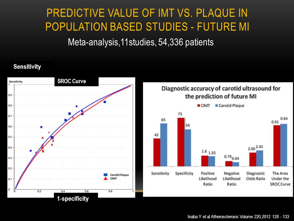 PREDICTIVE VALUE OF IMT VS. PLAQUE IN POPULATION BASED STUDIES - FUTURE MI Inaba Y et al Atherosclerosis Volume 220,2012 128 - 133 SROC Curve Meta-ana