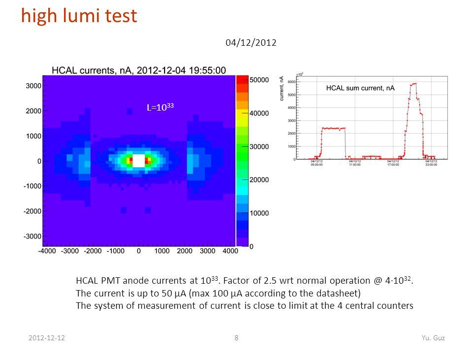 82012-12-12Yu. Guz high lumi test HCAL PMT anode currents at 10 33.