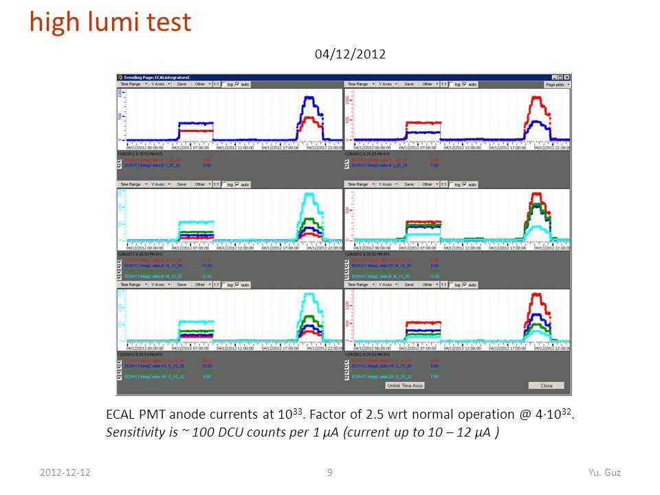 92012-12-12Yu. Guz ECAL PMT anode currents at 10 33.