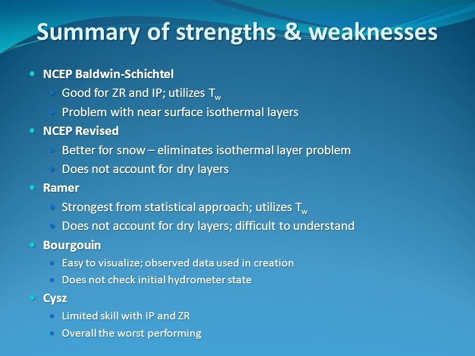 Summary of strengths & weaknesses NCEP Baldwin-Schichtel NCEP Baldwin-Schichtel Good for ZR and IP; utilizes T w Good for ZR and IP; utilizes T w Problem with near surface isothermal layers Problem with near surface isothermal layers NCEP Revised NCEP Revised Better for snow – eliminates isothermal layer problem Better for snow – eliminates isothermal layer problem Does not account for dry layers Does not account for dry layers Ramer Ramer Strongest from statistical approach; utilizes T w Strongest from statistical approach; utilizes T w Does not account for dry layers; difficult to understand Does not account for dry layers; difficult to understand Bourgouin Bourgouin Easy to visualize; observed data used in creation Easy to visualize; observed data used in creation Does not check initial hydrometer state Does not check initial hydrometer state Cysz Cysz Limited skill with IP and ZR Limited skill with IP and ZR Overall the worst performing Overall the worst performing
