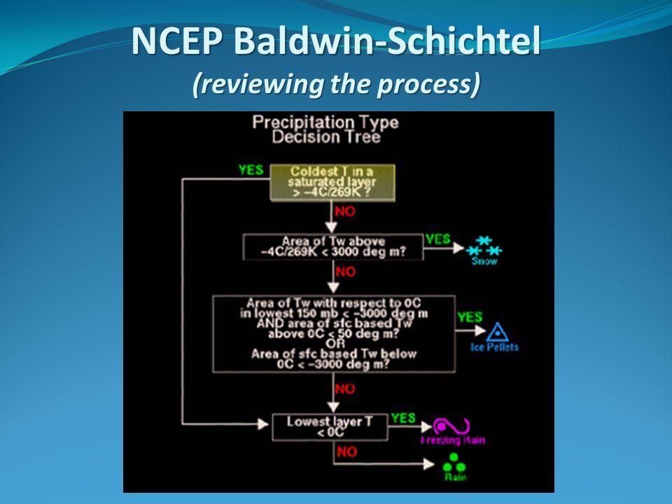 NCEP Baldwin-Schichtel (reviewing the process)