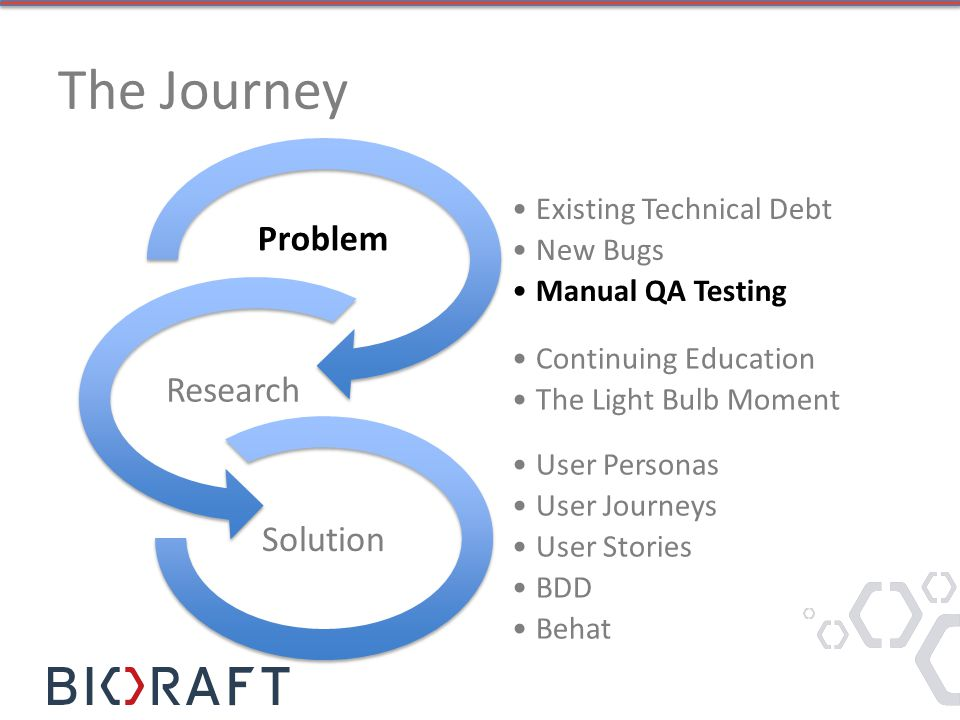 The Journey Existing Technical Debt New Bugs Manual QA Testing Problem Continuing Education The Light Bulb Moment Research User Personas User Journeys User Stories BDD Behat Solution