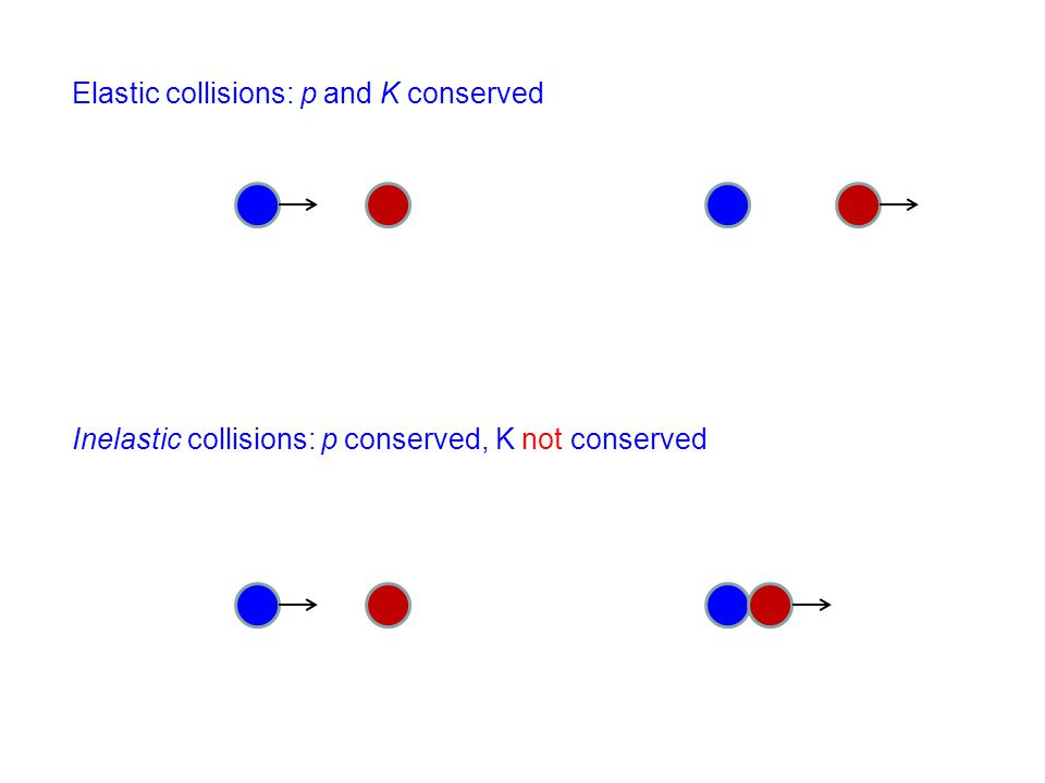 Elastic collisions: p and K conserved Inelastic collisions: p conserved, K not conserved