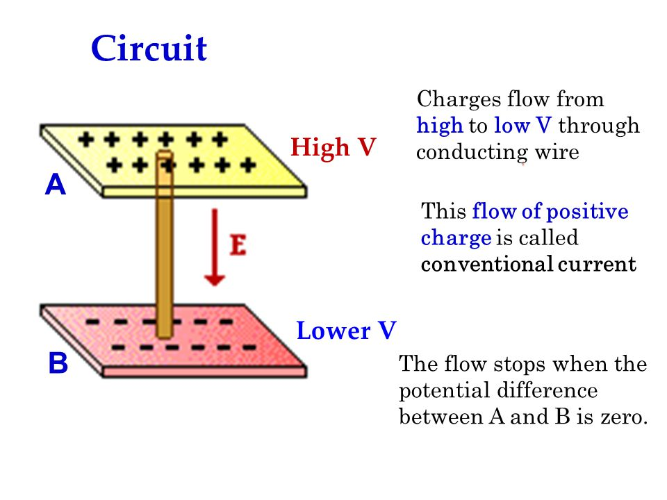 Circuit Lower V High V Charges flow from high to low V through conducting wire This flow of positive charge is called conventional current The flow stops when the potential difference between A and B is zero.