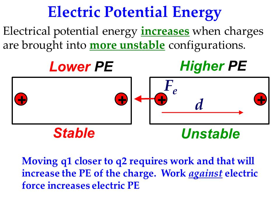 Electric Potential Energy Electrical potential energy increases when charges are brought into more unstable configurations.
