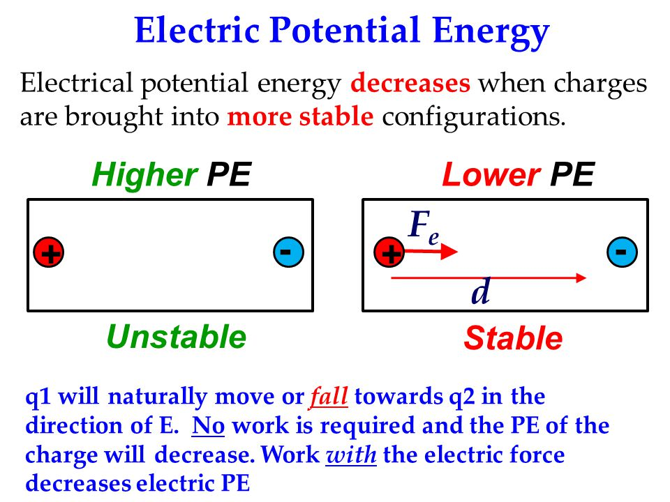 Electric Potential Energy Electrical potential energy decreases when charges are brought into more stable configurations.