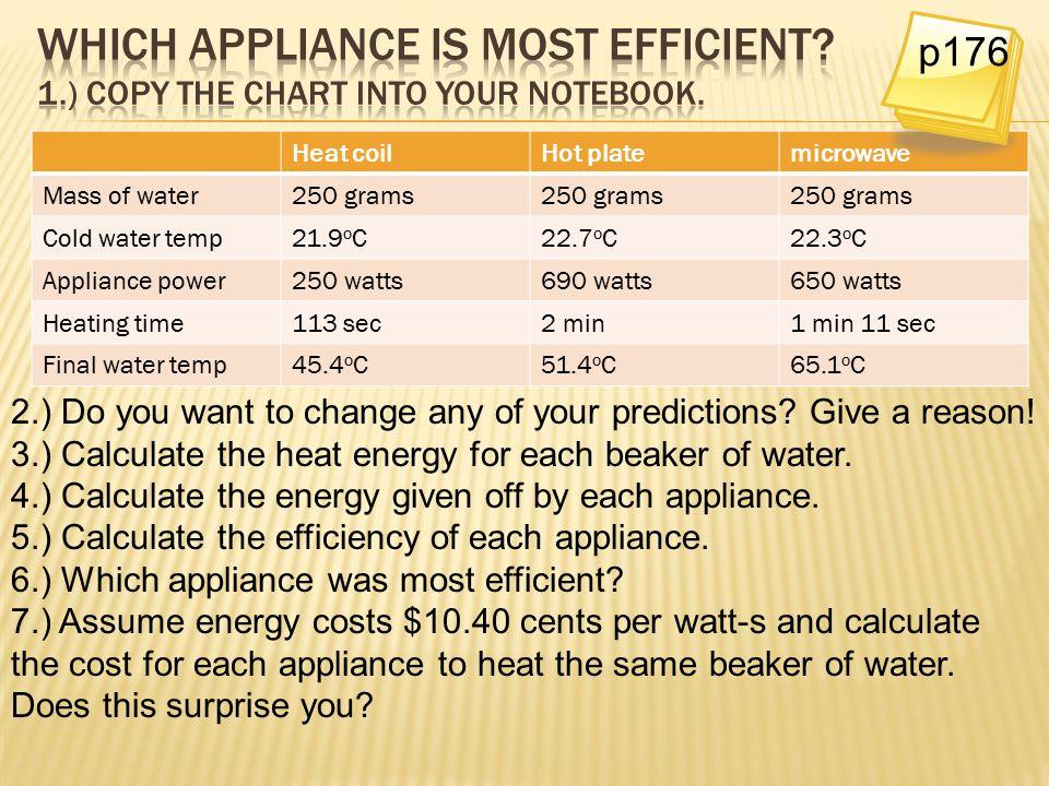 Heat coilHot platemicrowave Mass of water250 grams Cold water temp21.9 o C22.7 o C22.3 o C Appliance power250 watts690 watts650 watts Heating time113