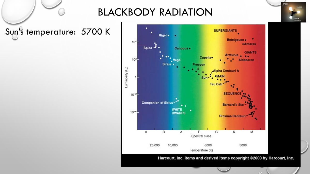 BLACKBODY RADIATION Sun's temperature: 5700 K