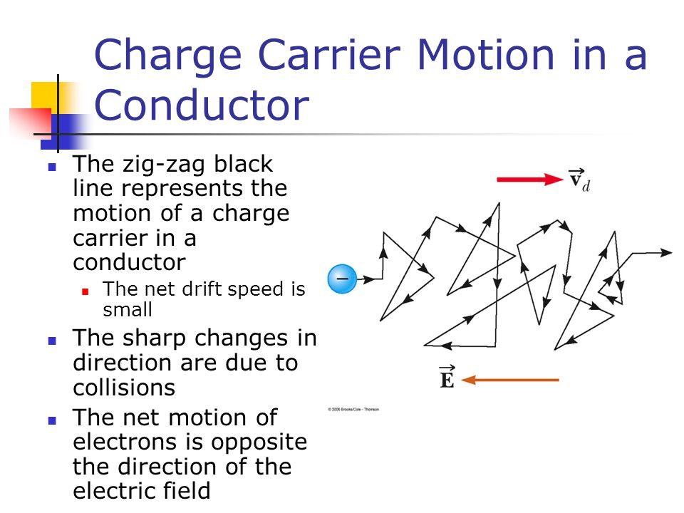 Charge Carrier Motion in a Conductor The zig-zag black line represents the motion of a charge carrier in a conductor The net drift speed is small The sharp changes in direction are due to collisions The net motion of electrons is opposite the direction of the electric field