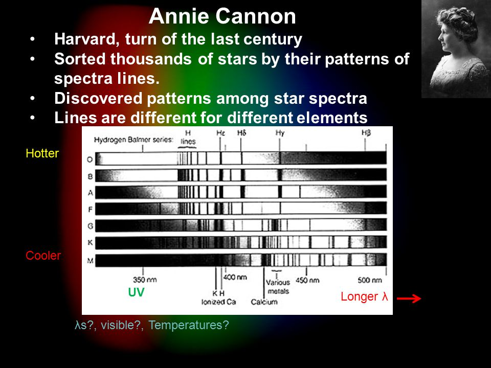 Spectra Annie Cannon Harvard, turn of the last century Sorted thousands of stars by their patterns of spectra lines.