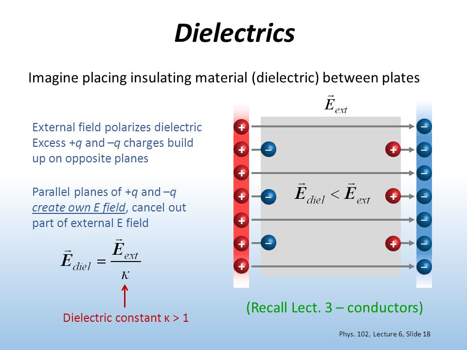 Dielectrics External field polarizes dielectric Excess +q and –q charges build up on opposite planes Parallel planes of +q and –q create own E field,