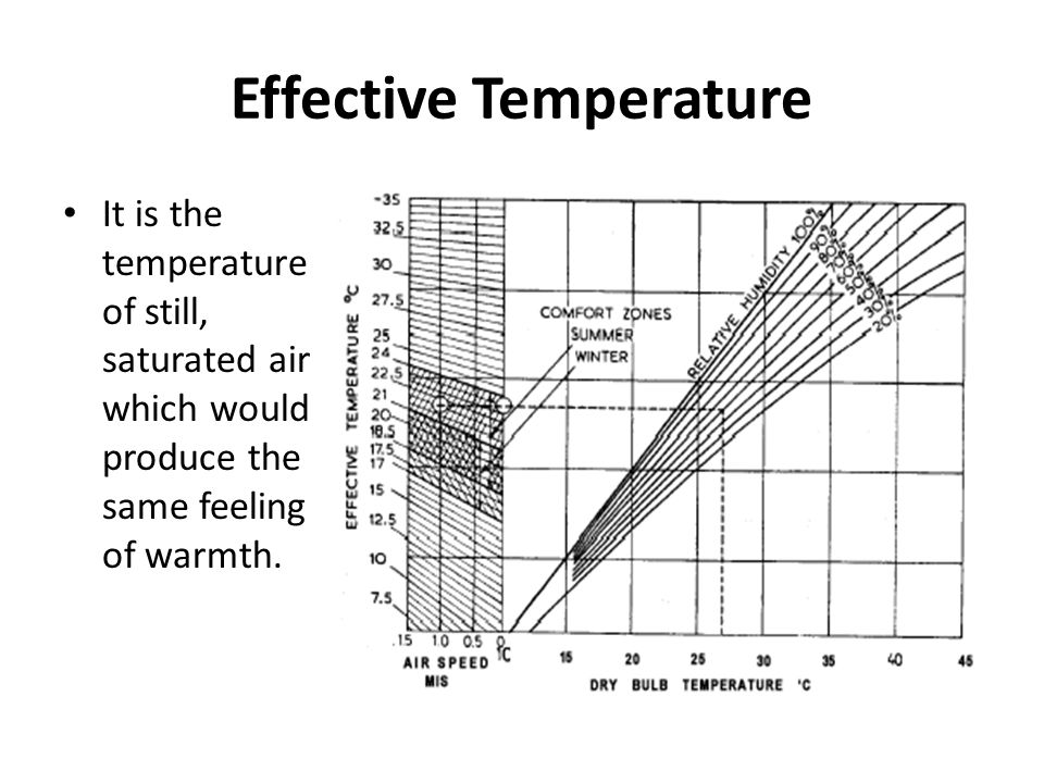 Effect of Relative humidity A marked influence of relative humidity was found.