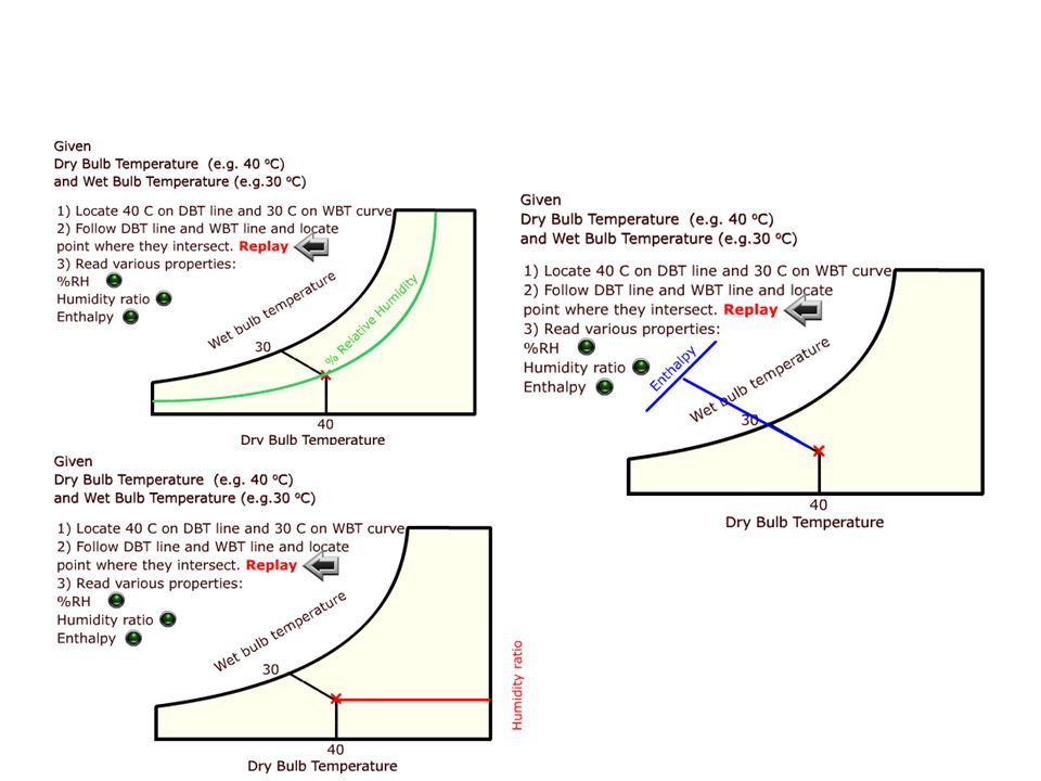 What is the dew point temperature of air at DBT 30 Deg C and RH 70