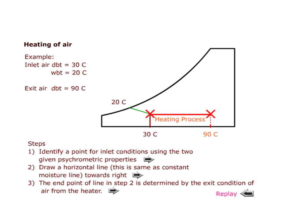 Dalton's Laws of Partial Pressures The pressure exerted by a mixtures of gases and vapours is the sum of the pressure which each would exert if it occupied the same space alone, assuming no interaction of constituents.