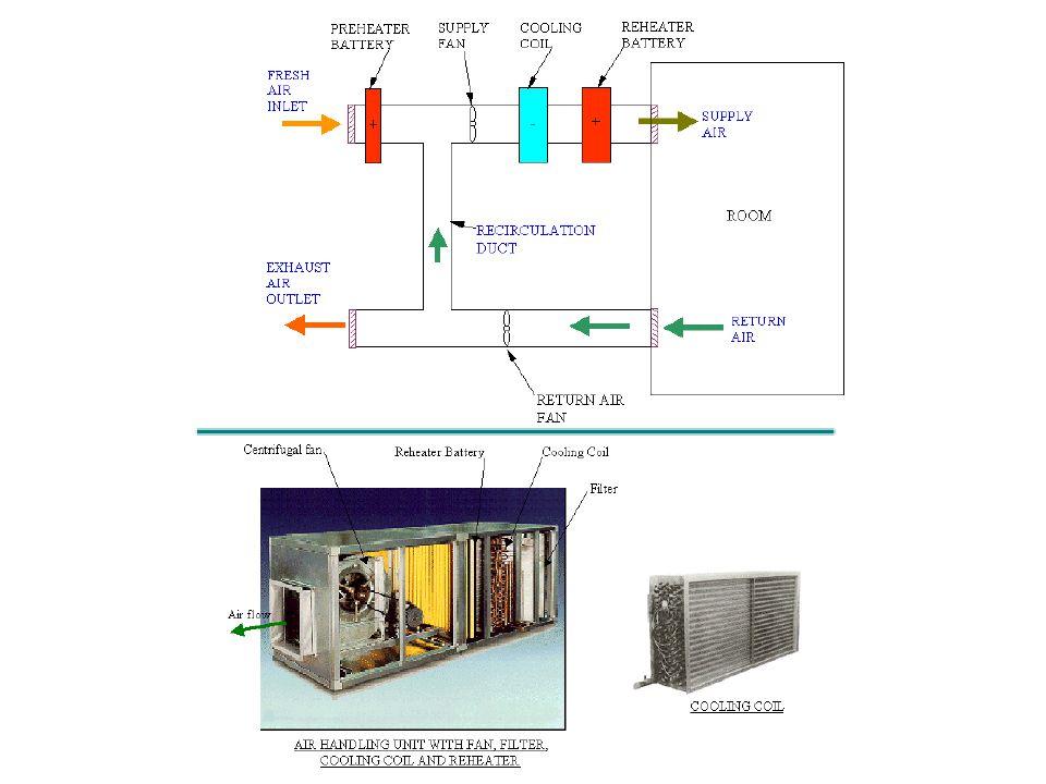 Marine air conditioning unit
