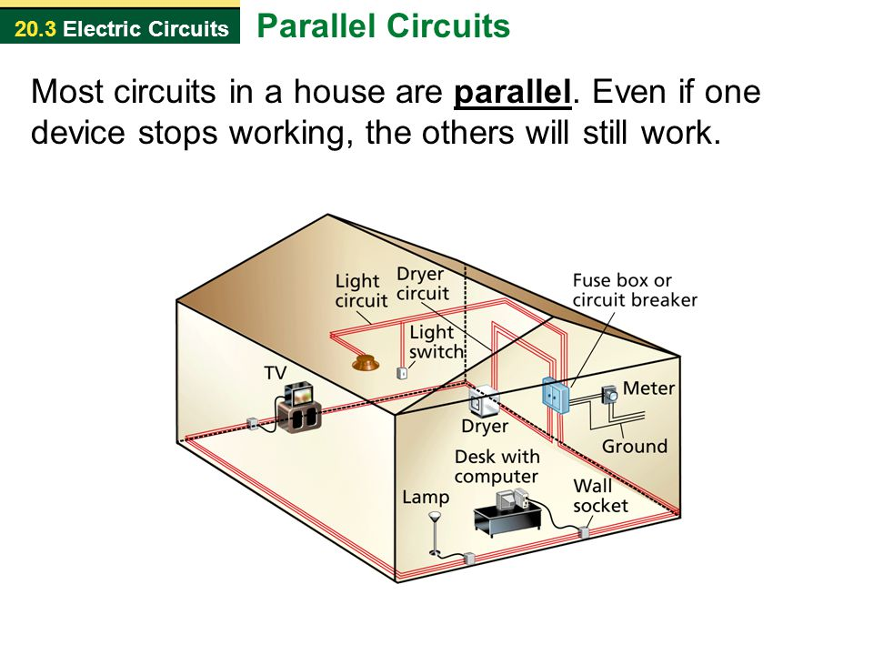 20.3 Electric Circuits Most circuits in a house are parallel. Even if one device stops working, the others will still work. Parallel Circuits