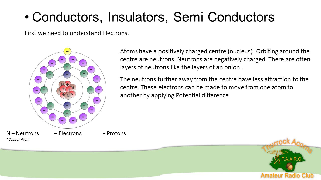 Conductors, Insulators, Semi Conductors First we need to understand Electrons. N – Neutrons– Electrons+ Protons *Copper Atom Atoms have a positively c