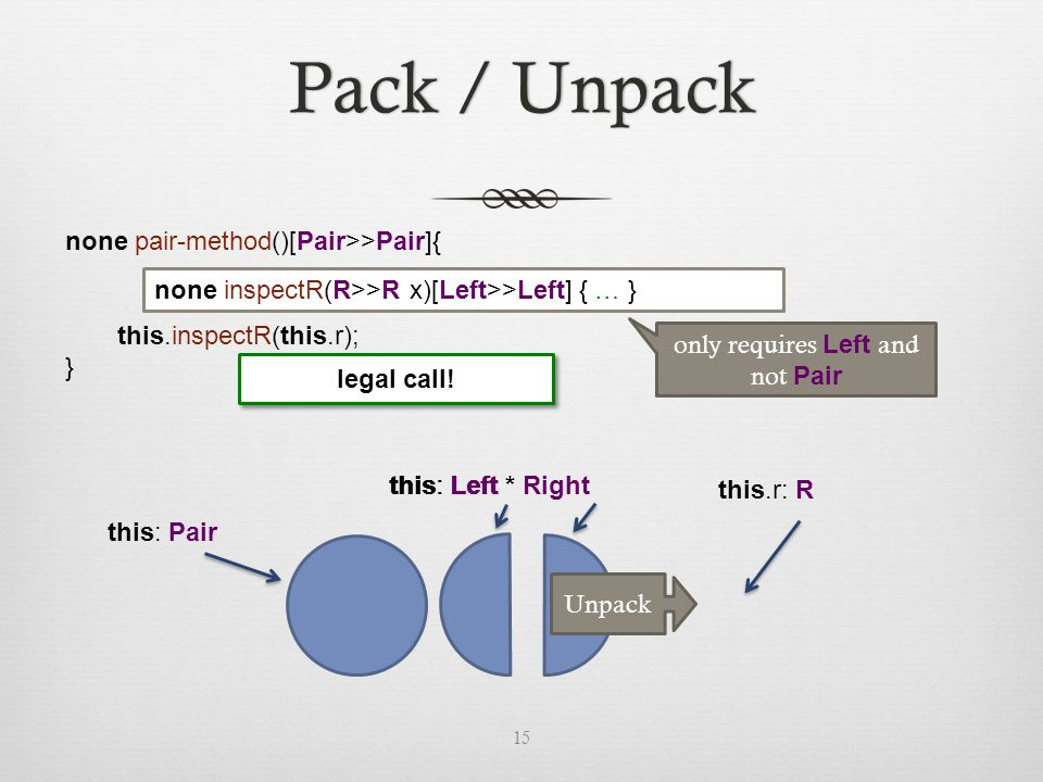 none pair-method()[Pair>>Pair]{ this.inspectR(this.r); } none inspectR(R>>R x)[Left>>Left] { … } Pack / UnpackPack / Unpack 15 this: Pair this: Left * Rightthis: Left this.r: R Unpack only requires Left and not Pair legal call!
