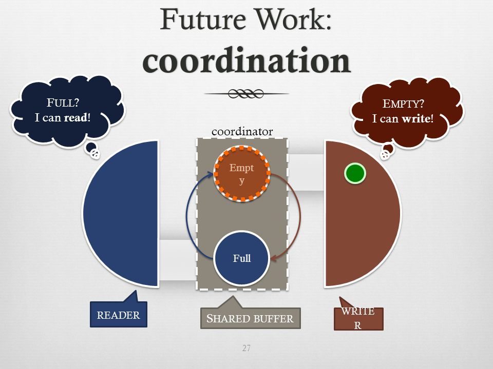 Future Work: coordination Full Empt y 27 READER WRITE R S HARED BUFFER coordinator E MPTY .
