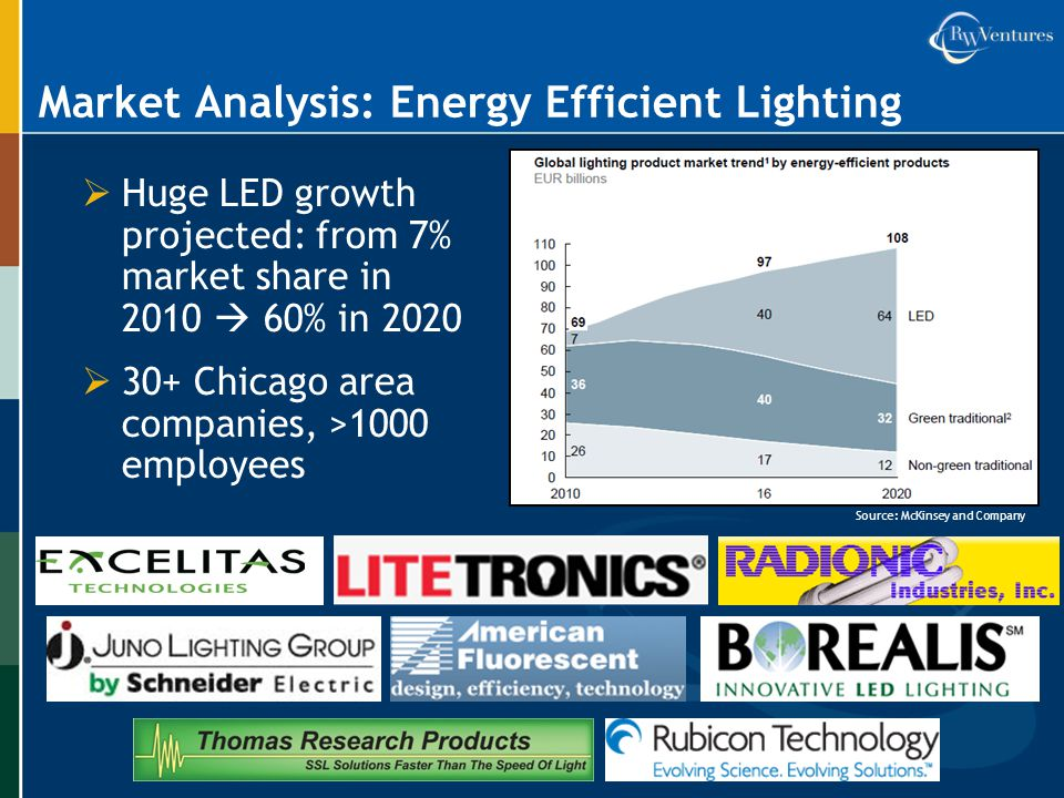 Market Analysis: Energy Efficient Lighting  Huge LED growth projected: from 7% market share in 2010  60% in 2020  30+ Chicago area companies, >1000 employees Source: McKinsey and Company