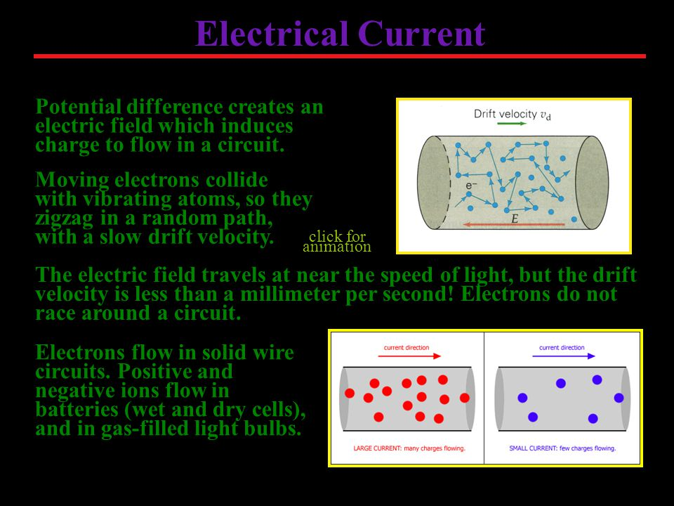 Electrical Current Moving electrons collide with vibrating atoms, so they zigzag in a random path, with a slow drift velocity.