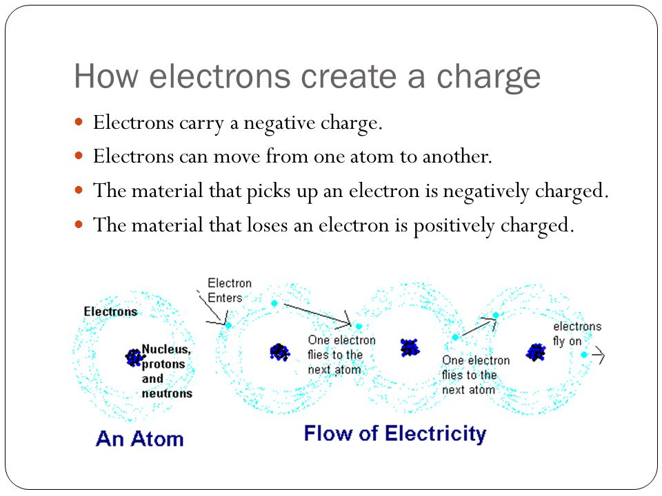 How electrons create a charge Electrons carry a negative charge. Electrons can move from one atom to another. The material that picks up an electron i