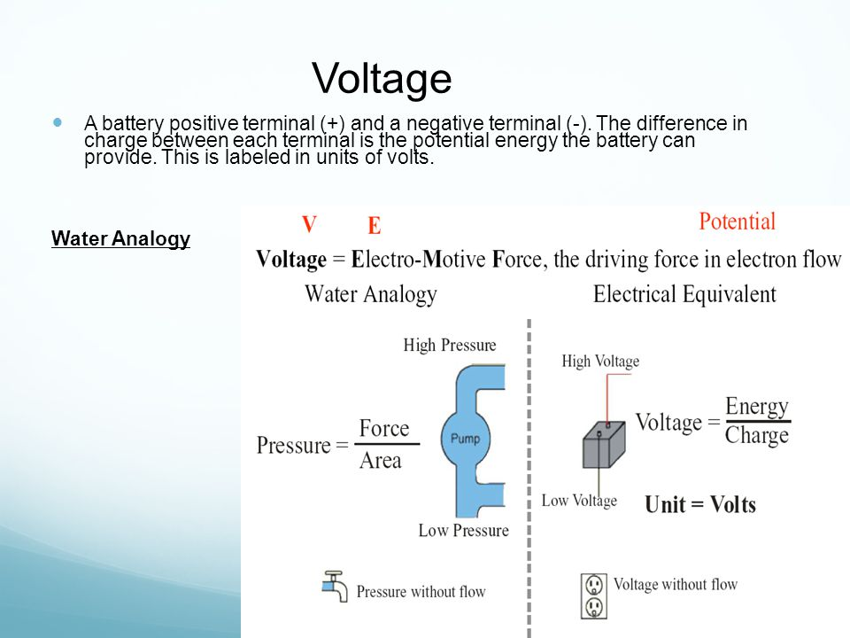 Voltage A battery positive terminal (+) and a negative terminal (-).