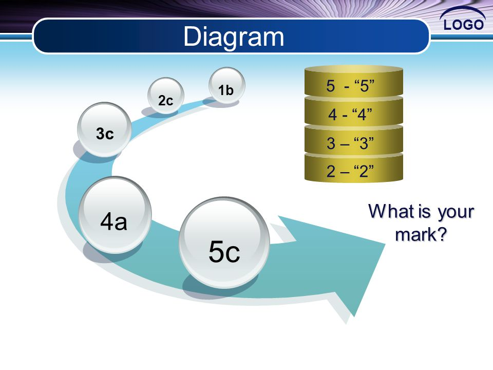 LOGO 2 – 2 Diagram What is your mark 5c 4a 3c 2c 1b 5 - 5 4 - 4 3 – 3
