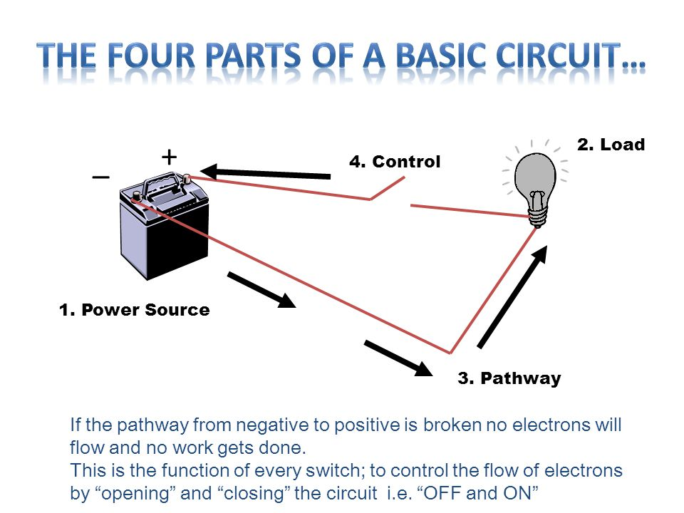 2. Load 1. Power Source 3. Pathway If the pathway from negative to positive is broken no electrons will flow and no work gets done. This is the functi