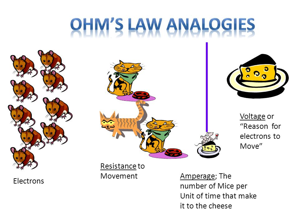 """Electrons Voltage or """"Reason for electrons to Move"""" Resistance to Movement Amperage; The number of Mice per Unit of time that make it to the cheese"""