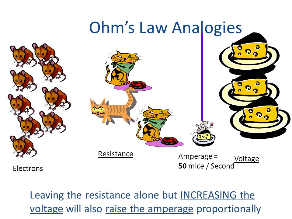 Ohm's Law Analogies Electrons Resistance Voltage Amperage = 50 mice / Second Leaving the resistance alone but INCREASING the voltage will also raise t