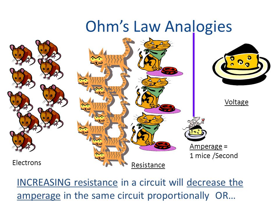 Ohm's Law Analogies Electrons Resistance Voltage Amperage = 1 mice /Second INCREASING resistance in a circuit will decrease the amperage in the same circuit proportionally OR…