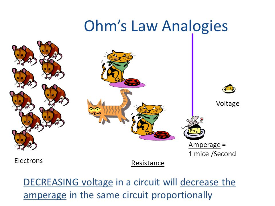 Ohm's Law Analogies Electrons Resistance Voltage Amperage = 1 mice /Second DECREASING voltage in a circuit will decrease the amperage in the same circuit proportionally