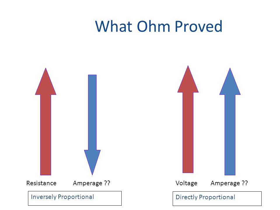 What Ohm Proved Inversely Proportional Directly Proportional ResistanceAmperage VoltageAmperage