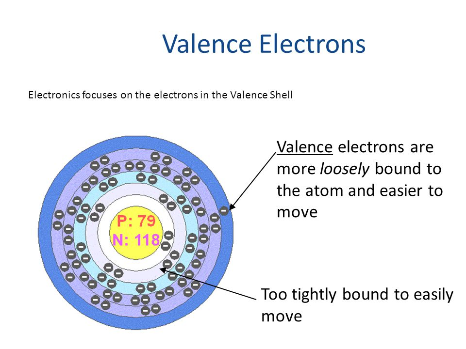 Valence Electrons Too tightly bound to easily move Valence electrons are more loosely bound to the atom and easier to move Electronics focuses on the