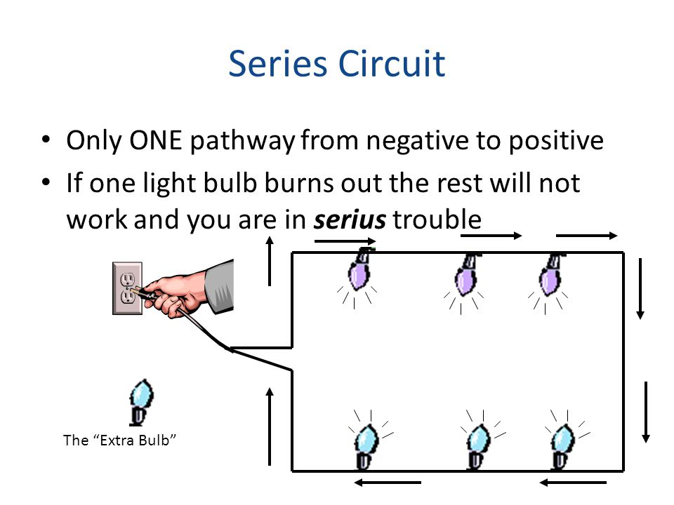 Series Circuit Only ONE pathway from negative to positive If one light bulb burns out the rest will not work and you are in serius trouble The Extra Bulb