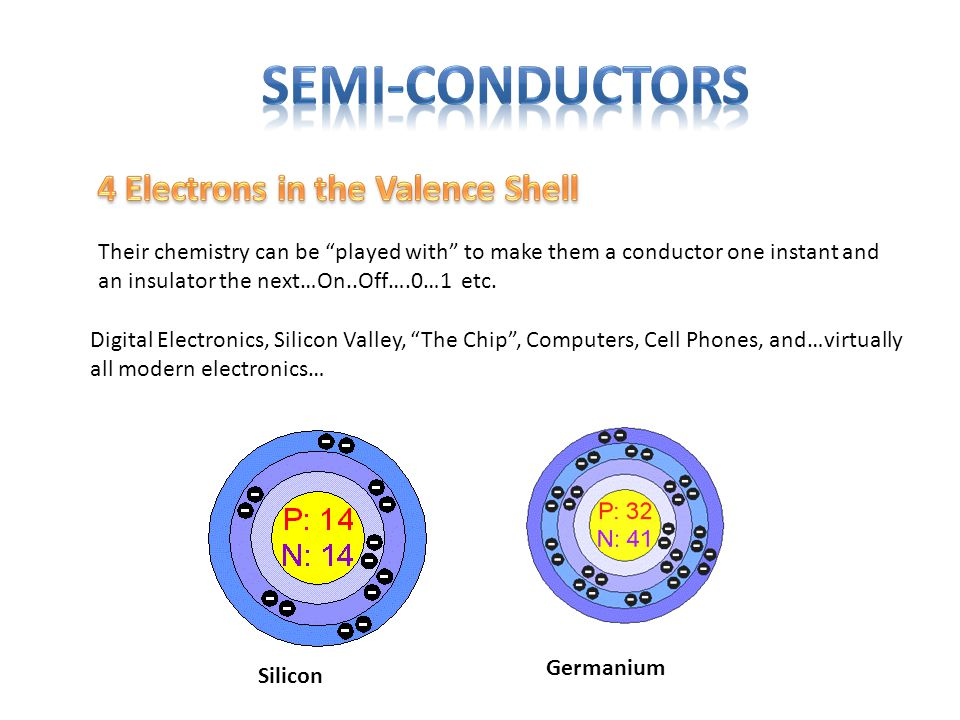 Digital Electronics, Silicon Valley, The Chip , Computers, Cell Phones, and…virtually all modern electronics… Silicon Germanium Their chemistry can be played with to make them a conductor one instant and an insulator the next…On..Off….0…1 etc.