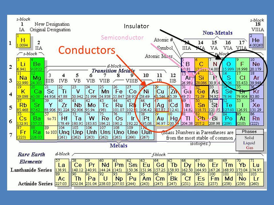 Conductors Semiconductor Insulator