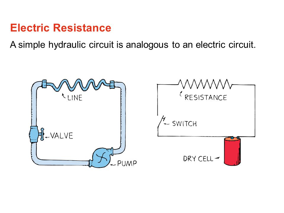 A simple hydraulic circuit is analogous to an electric circuit. Electric Resistance