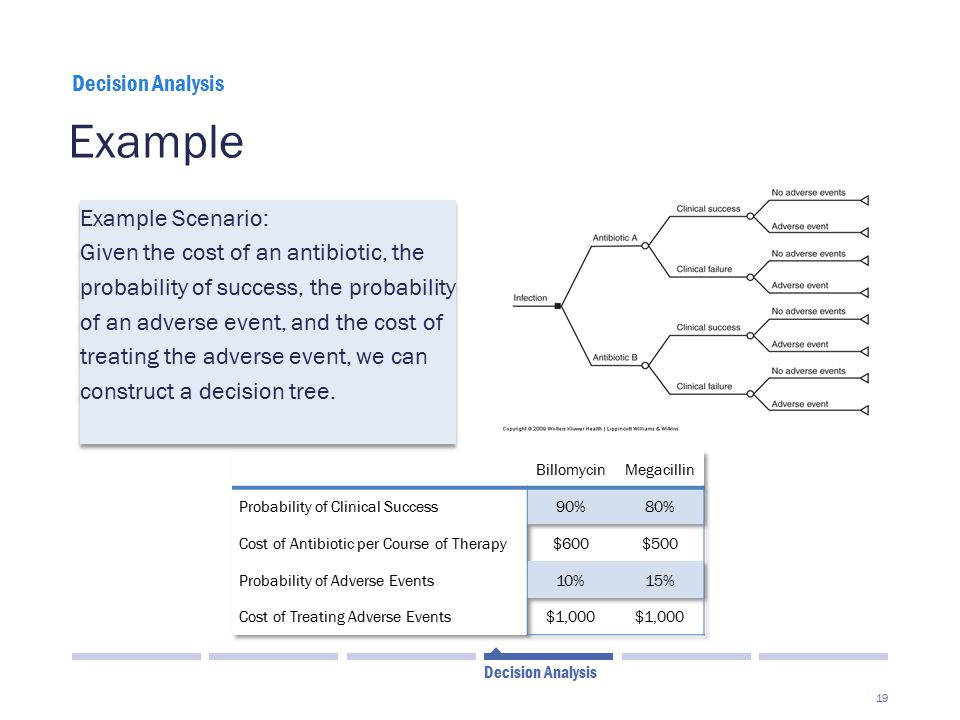 19 Example Decision Analysis Example Scenario: Given the cost of an antibiotic, the probability of success, the probability of an adverse event, and the cost of treating the adverse event, we can construct a decision tree.