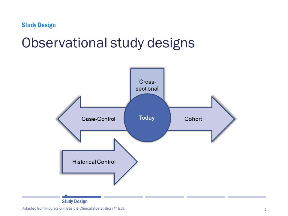 6 Observational study designs Study Design  Adapted from Figure 2-5 in Basic & Clinical Biostatistics (4 th Ed).
