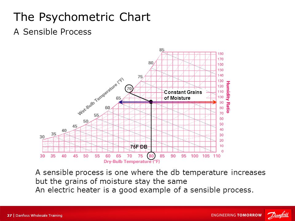 27 | Danfoss Wholesale Training The Psychometric Chart A Sensible Process A sensible process is one where the db temperature increases but the grains