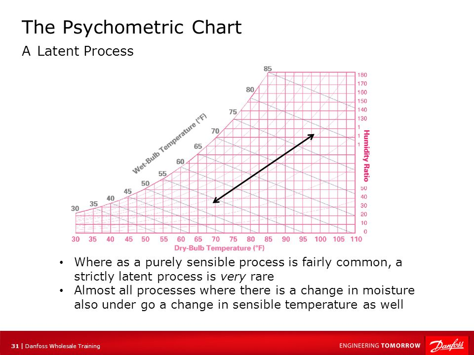 31 | Danfoss Wholesale Training The Psychometric Chart A Latent Process Where as a purely sensible process is fairly common, a strictly latent process