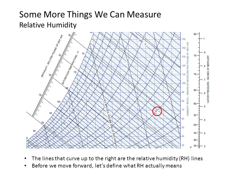 The lines that curve up to the right are the relative humidity (RH) lines Before we move forward, let's define what RH actually means Some More Things