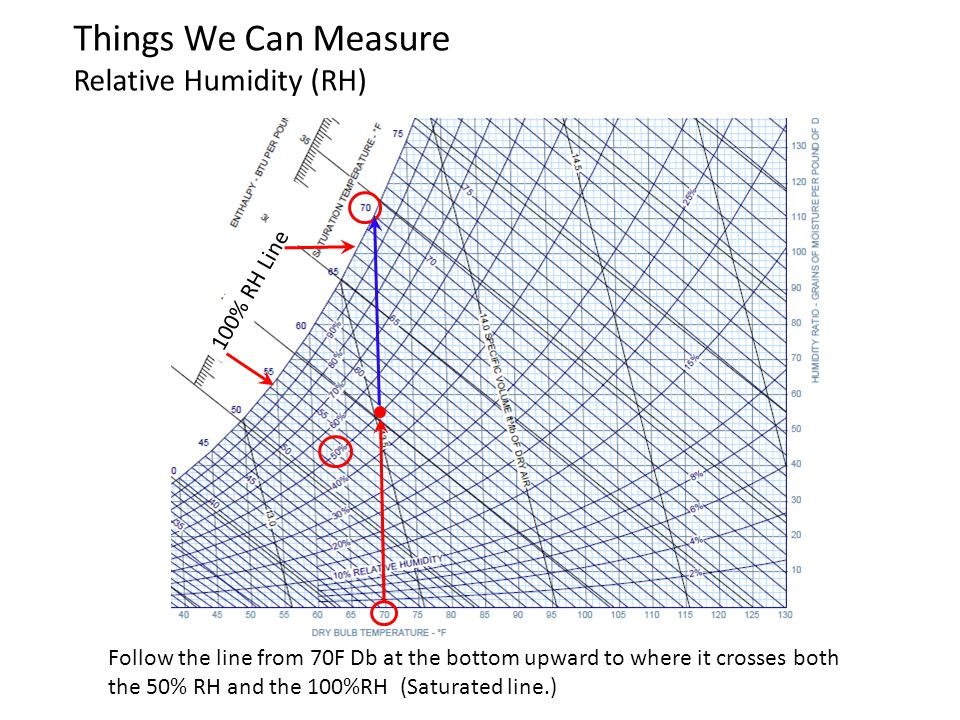 100% RH Line Things We Can Measure Relative Humidity (RH) Follow the line from 70F Db at the bottom upward to where it crosses both the 50% RH and the